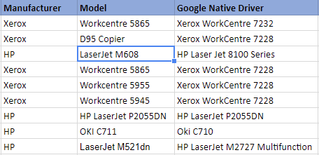 Google Admin Native Printers Setup, A List of Tested Native